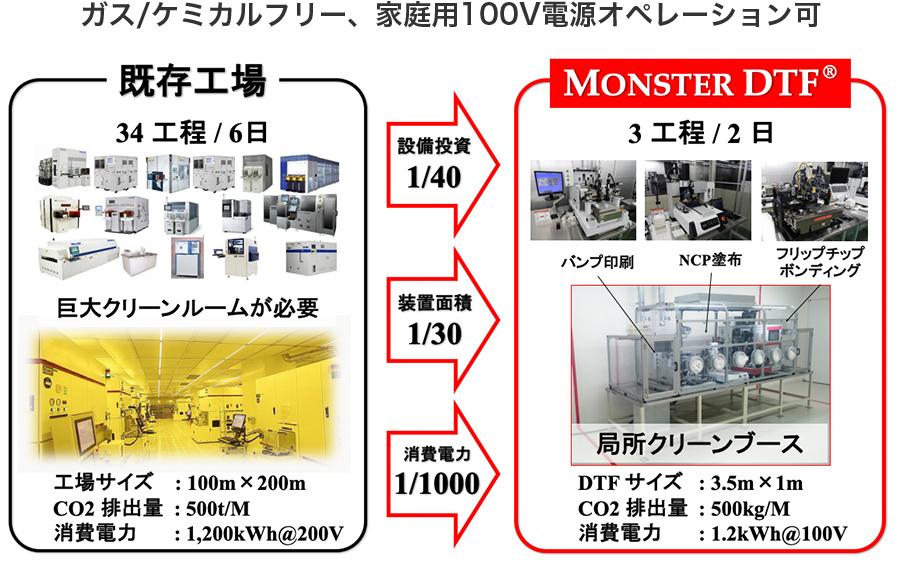 MONSTER DTF Environmental Load